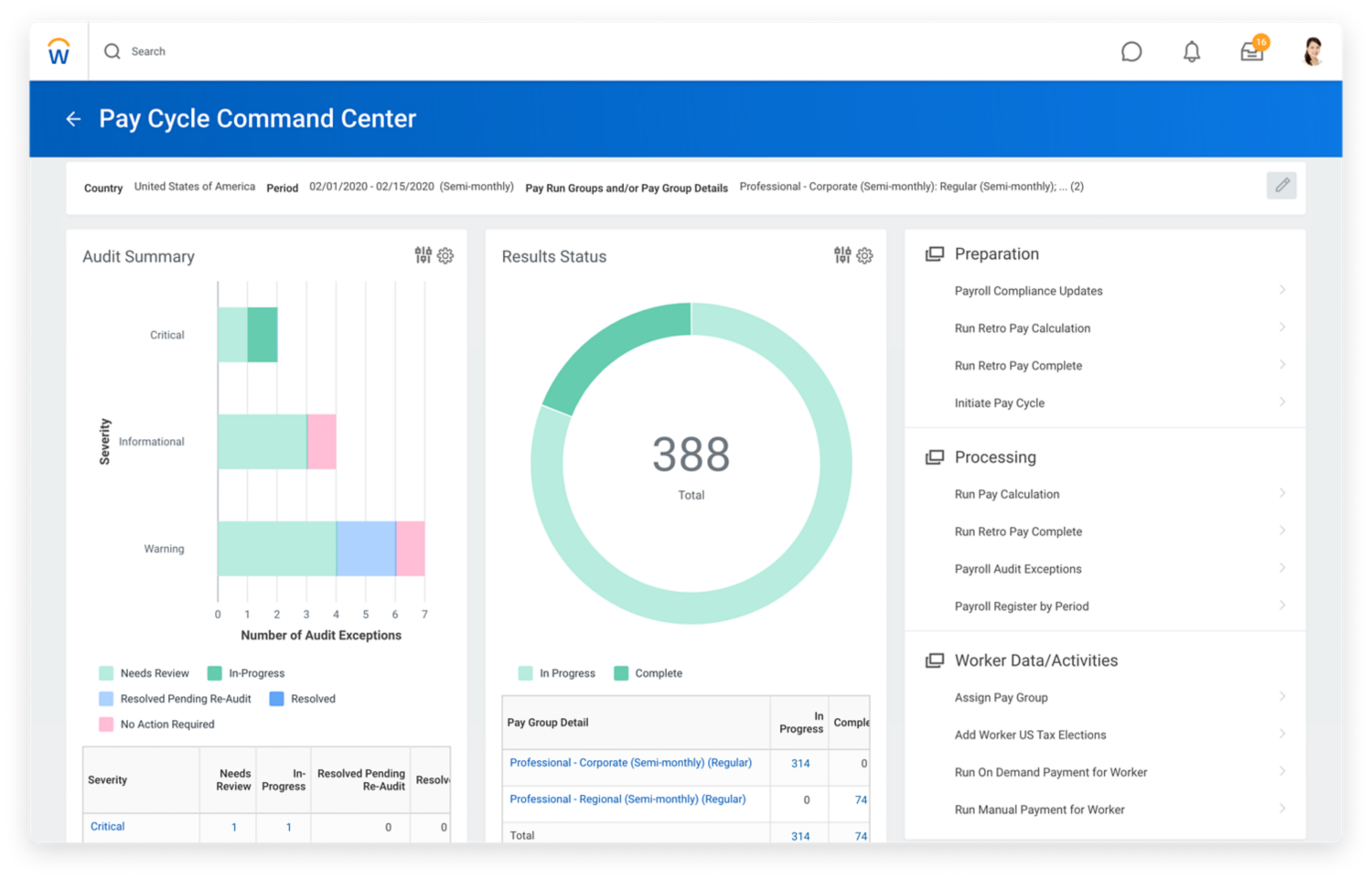 Pay cycle command centre dashboard with graphs for audit summary, results status and accounting summary