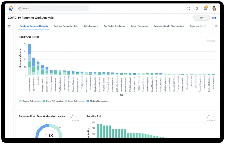Sample COVID-19 Return to Work Analysis dashboard