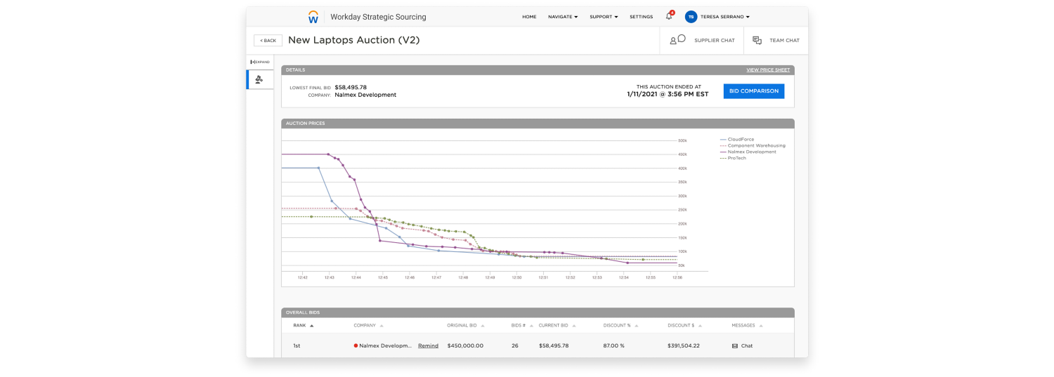 Workday Strategic Sourcing auction dashboard example for financial services industry.