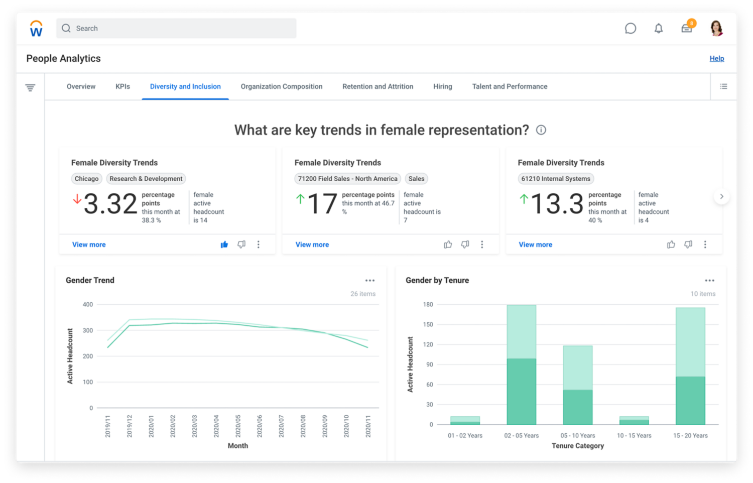 People Analytics dashboard showing female diversity and inclusion trends and gaps.