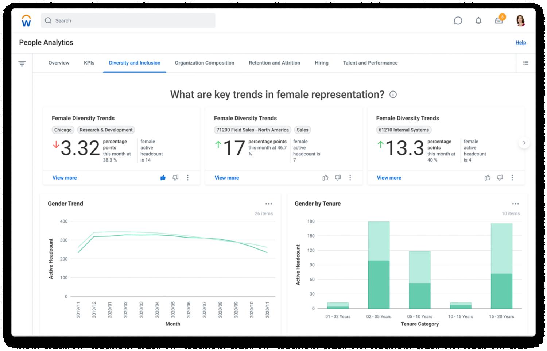 Dashboard di people analytics che mostra trend e gap per diversity e inclusione delle donne.