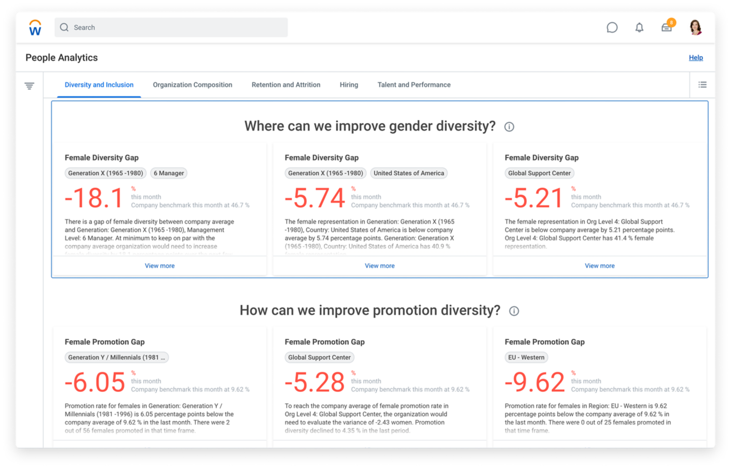 People analytics dashboard showing gender diversity trends and gaps.