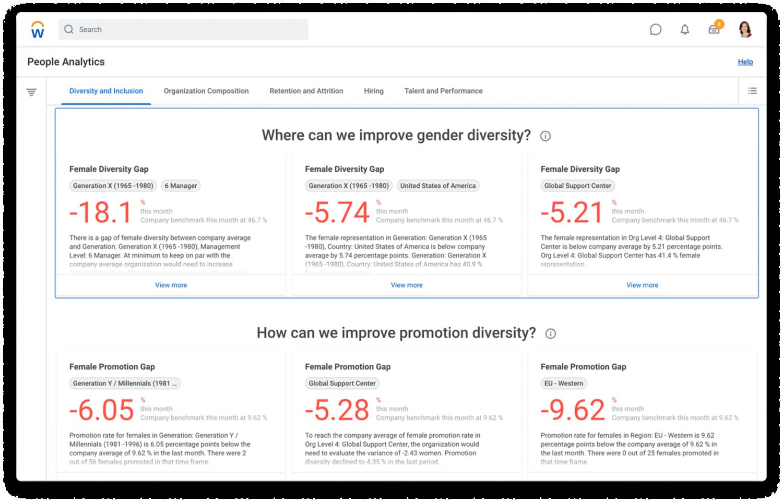 Dashboard di People Analytics che mostra trend e gap per la diversità di genere.