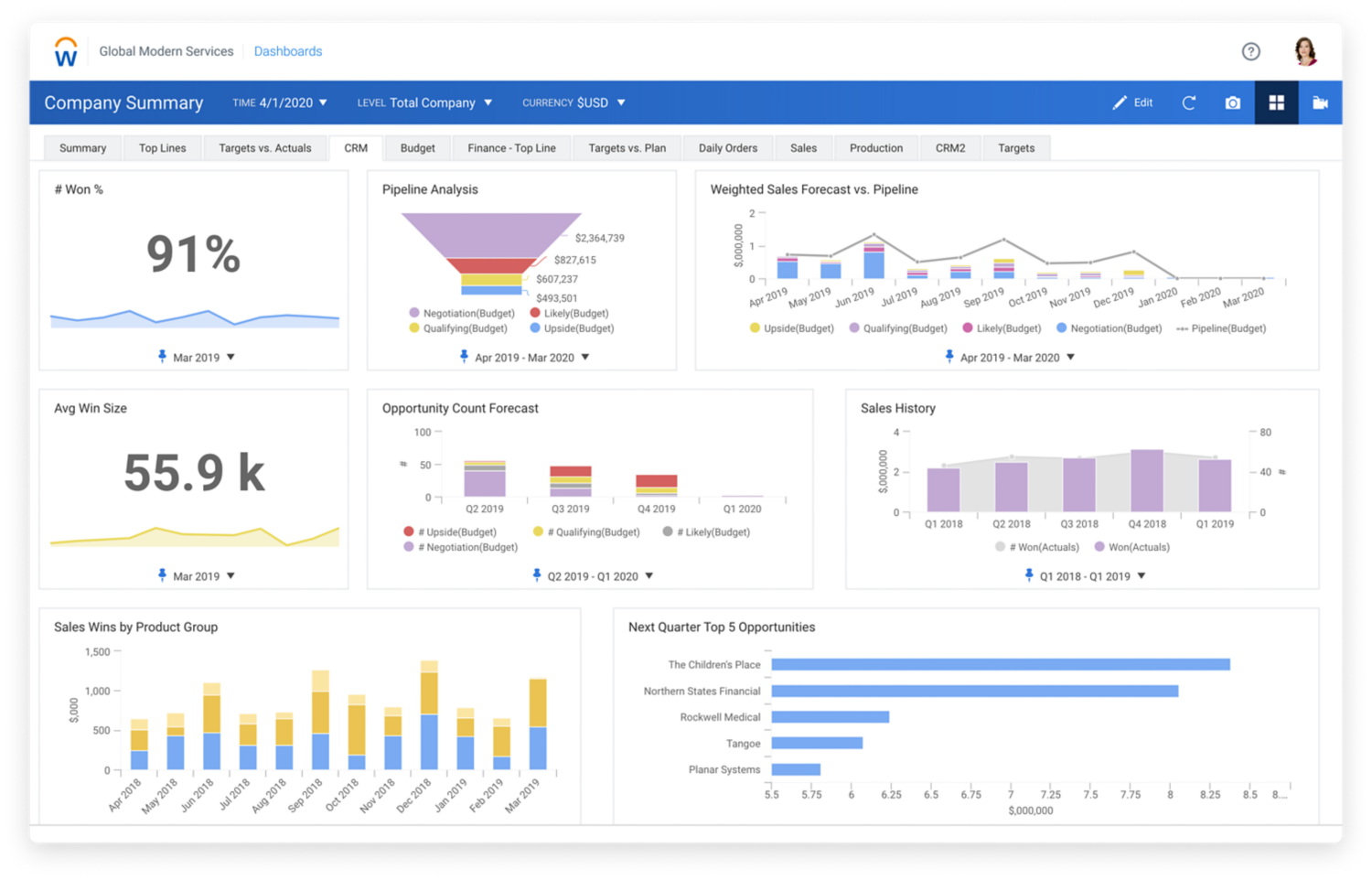 CRM dashboard showing graphs for pipeline analysis, opportunity count forecast, sales history, and sales wins.