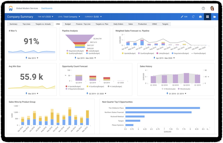 'CRM Dashboard' met grafieken voor pijplijnanalyse, forecasts voor verkoopkansen, geschiedenis en sales wins.