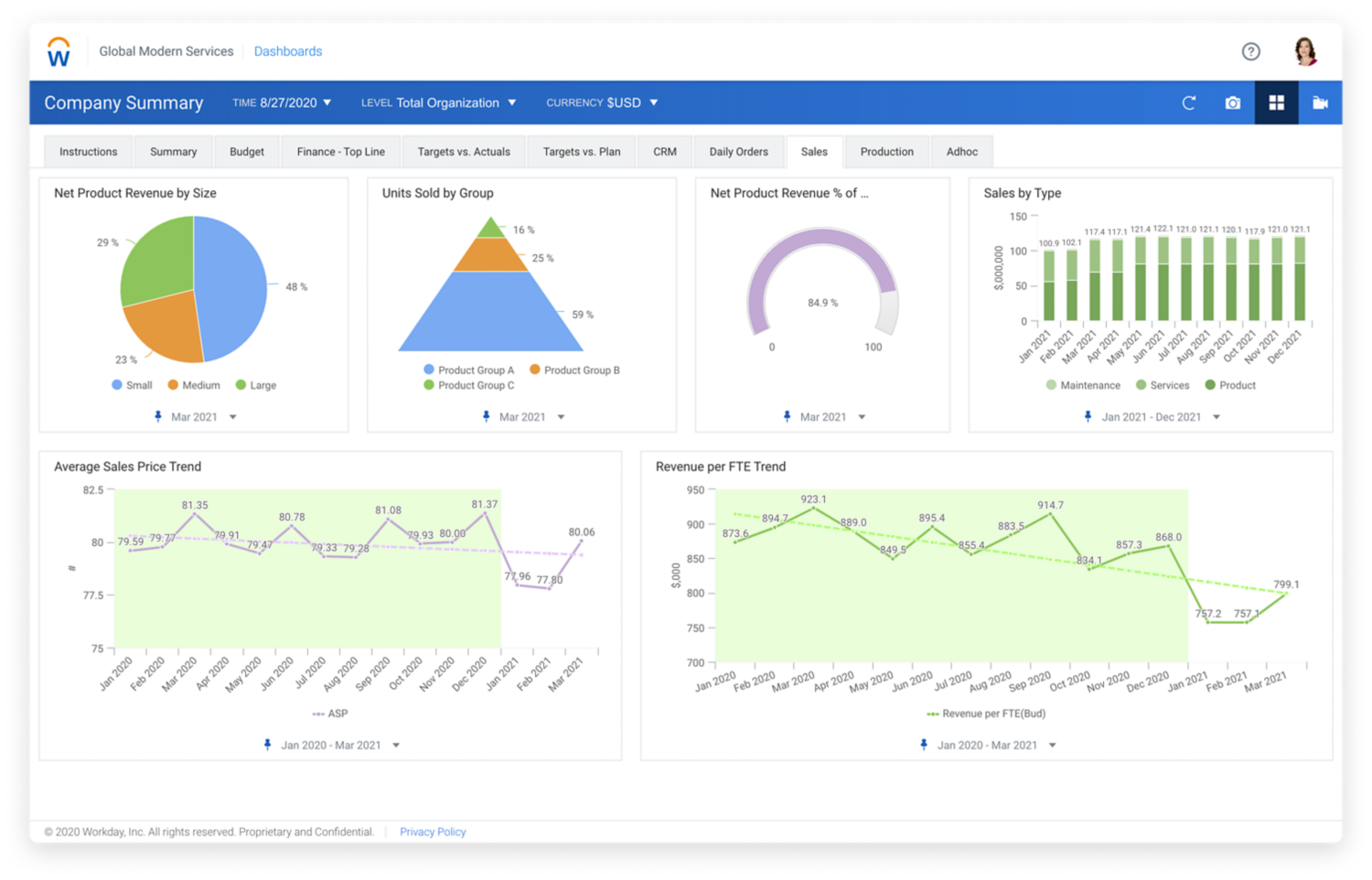 Sales dashboard showing graphs for revenue, sales by type, average sales, and revenue for FTE trend