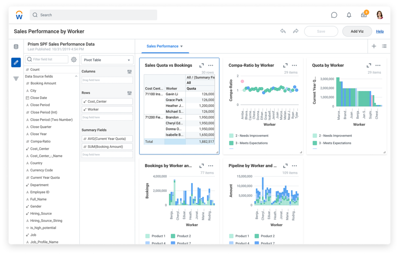 Tablero de mando con rendimiento de ventas por empleado que muestra gráficos con datos sobre el rendimiento de ventas.