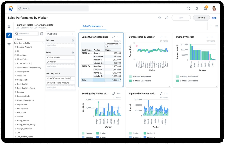 Dashboard voor verkoopprestaties per werknemer met gegevens en grafieken.