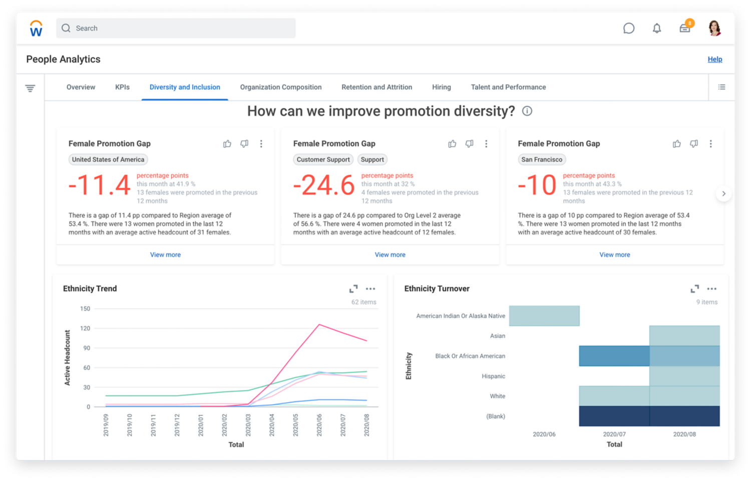 People Analytics dashboard showing diversity and inclusion trends and gaps.