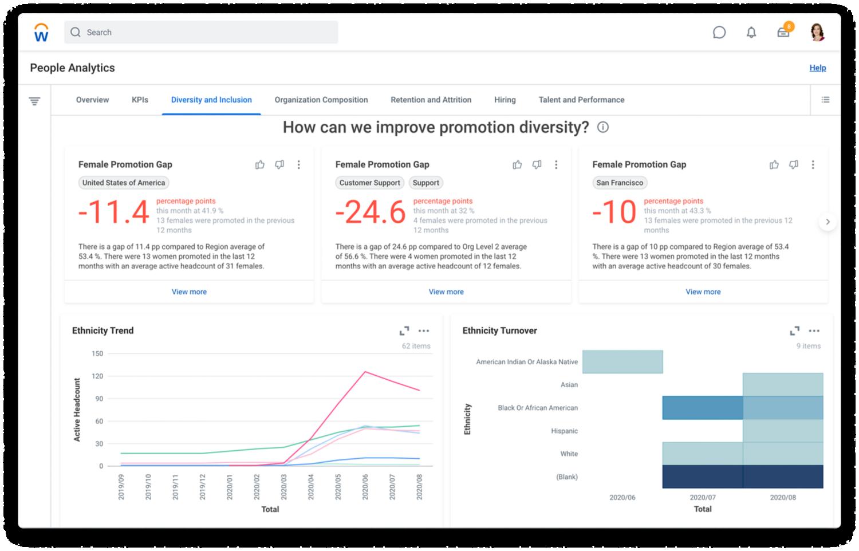 Dashboard di people analytics che mostra trend e gap per diversity e inclusione.
