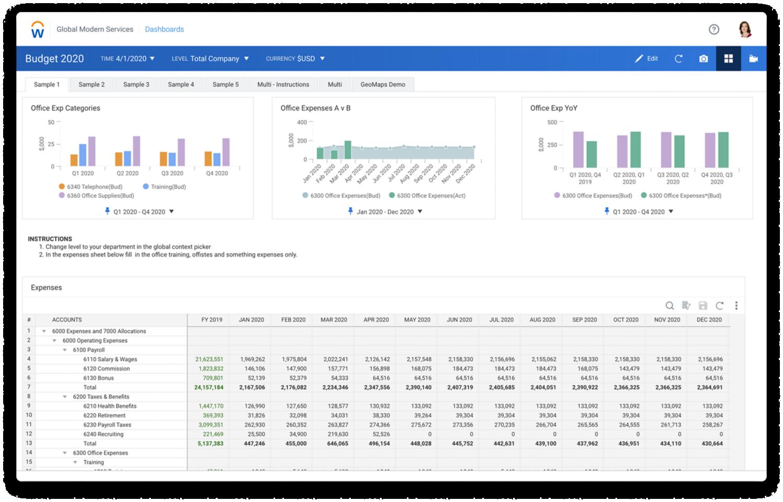 Tablero de mando con presupuesto de ejemplo y una tabla para gastos.