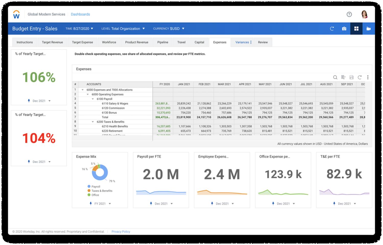 Dashboard 'Budget' met een voorbeeldbudget en een onkostentabel.