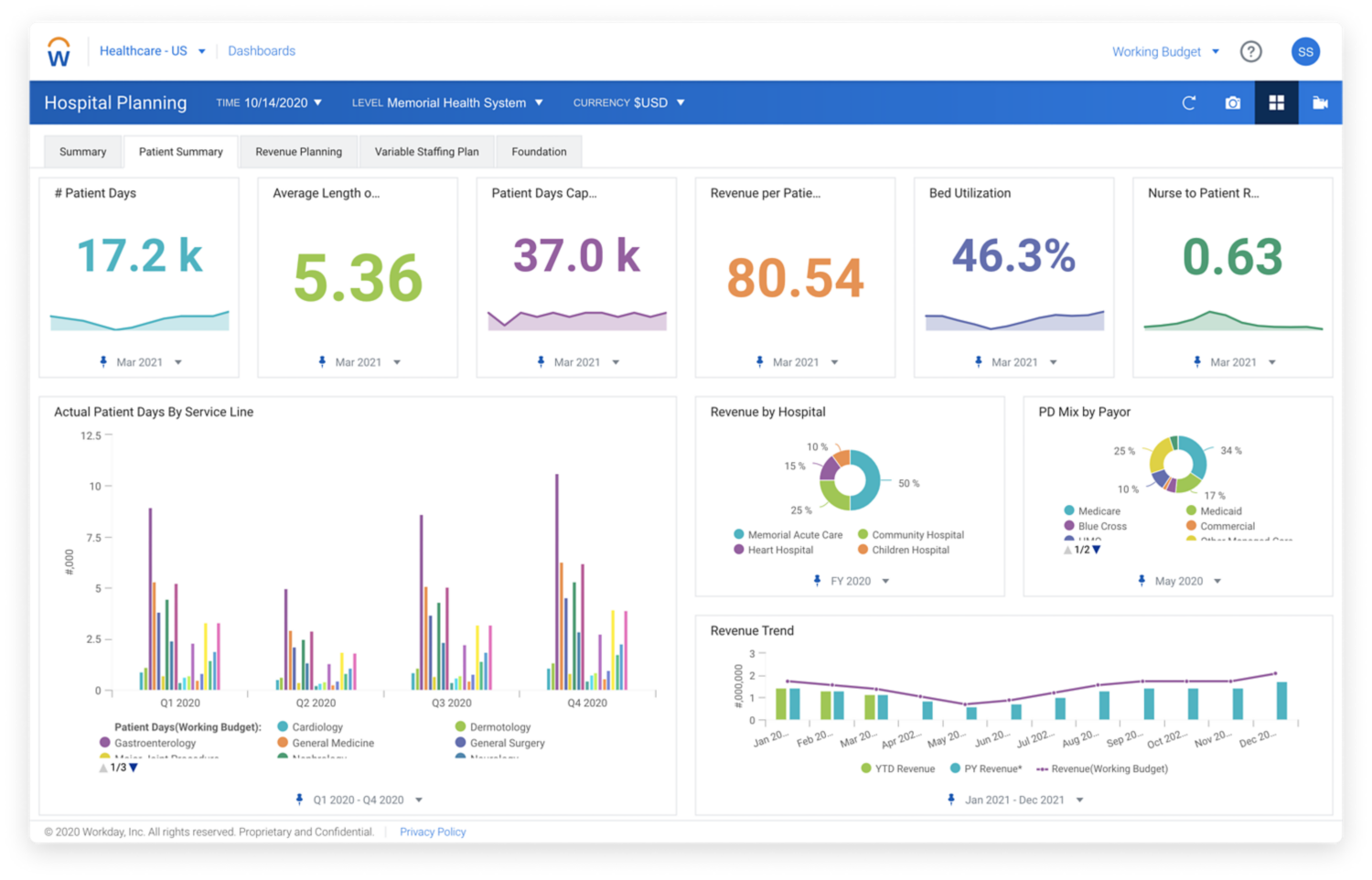Workday Enterprise Planning for Hospitals, Volumes and Revenue Summary dashboard.