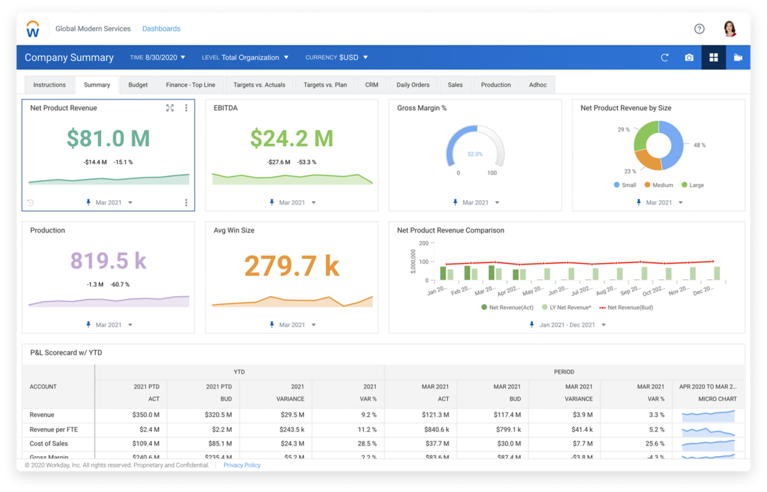 Top Lines dashboard showing bar graphs and numerical values for net revenue, EBITDA, and PP&L Scorecard.