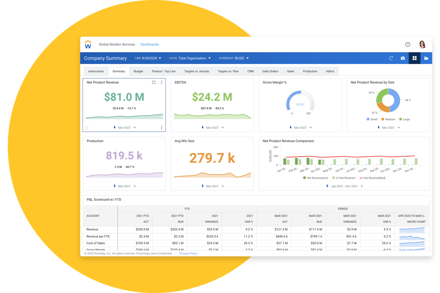 Workday Adaptive Planning's Top Lines dashboard showing bar graphs and numerical values for net revenue, EBITDA, and PP&L Scorecard.