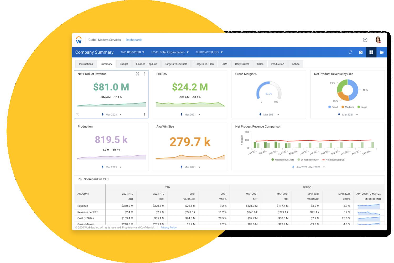 Tablero de mando de líneas superiores de Workday Adaptive Planning que muestra gráficos de barras y valores numéricos relativos a ingresos netos, EBITDA y cuadro de mando de pérdidas y ganancias.