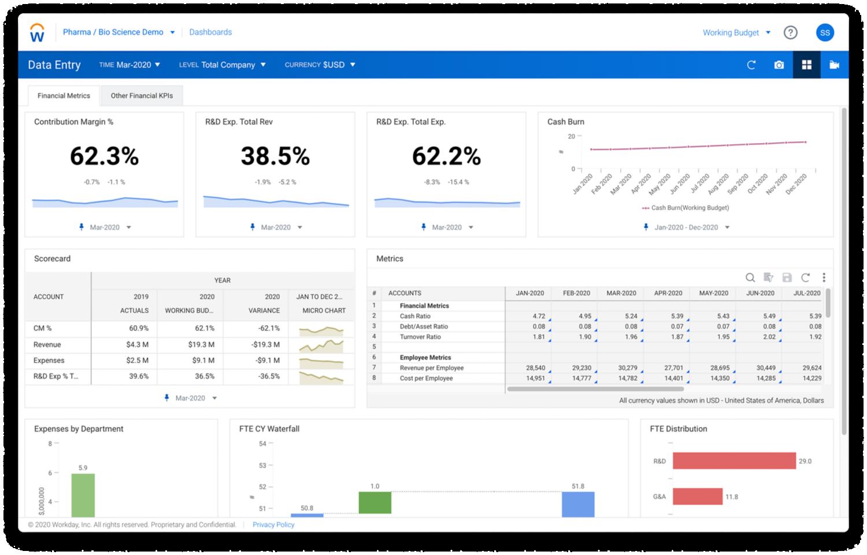Workday Enterprise Planning-Dashboard mit KPIs für Life-Sciences-Unternehmen