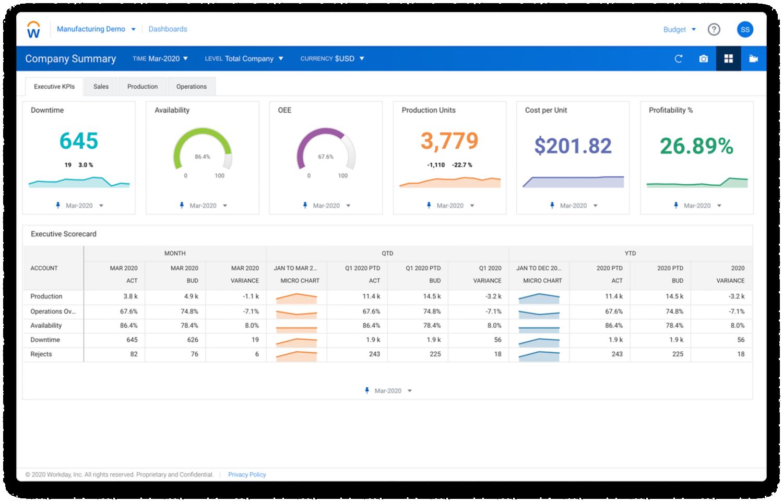 Workday Enterprise Planning KPI dashboard for manufacturers.