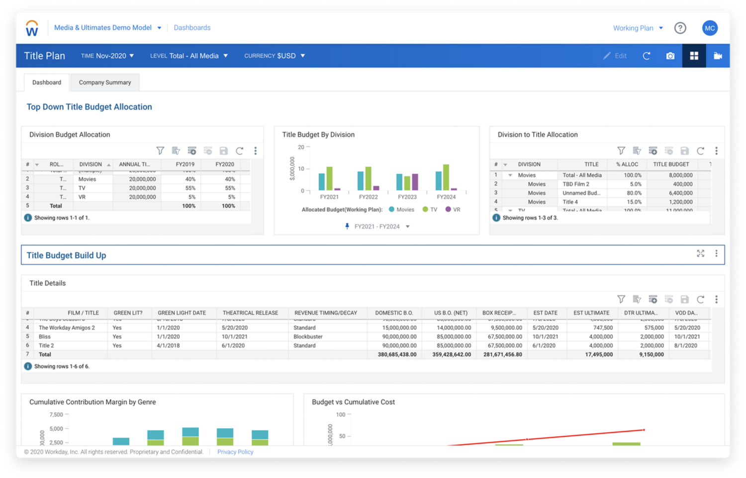 Workday Adaptive Planning KPI dashboard for media production company