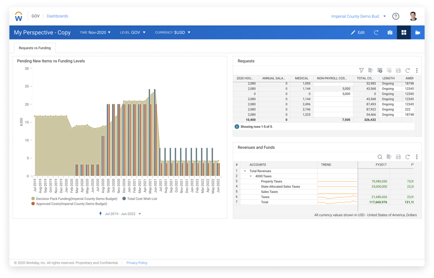 Workday Adaptive Planning for Government, Decision Pack Funding Dashboard