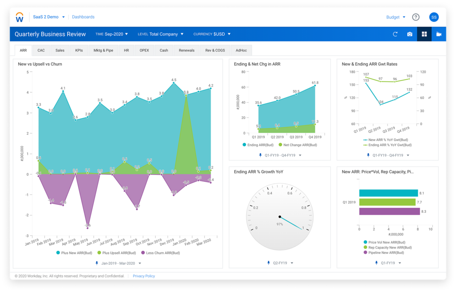 Workday Enterprise Planning KPI dashboard for retailers.