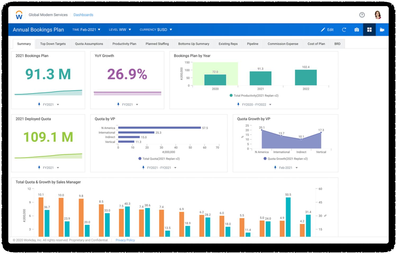 샘플 예산과 경비 테이블을 보여주는 Workday Adaptive Planning 영업 계획 예산 대시보드