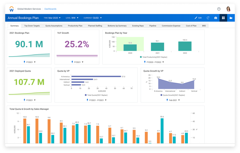 Tablero de mando de resumen de planificación de ventas con gráficos de planes de reserva y cuotas.