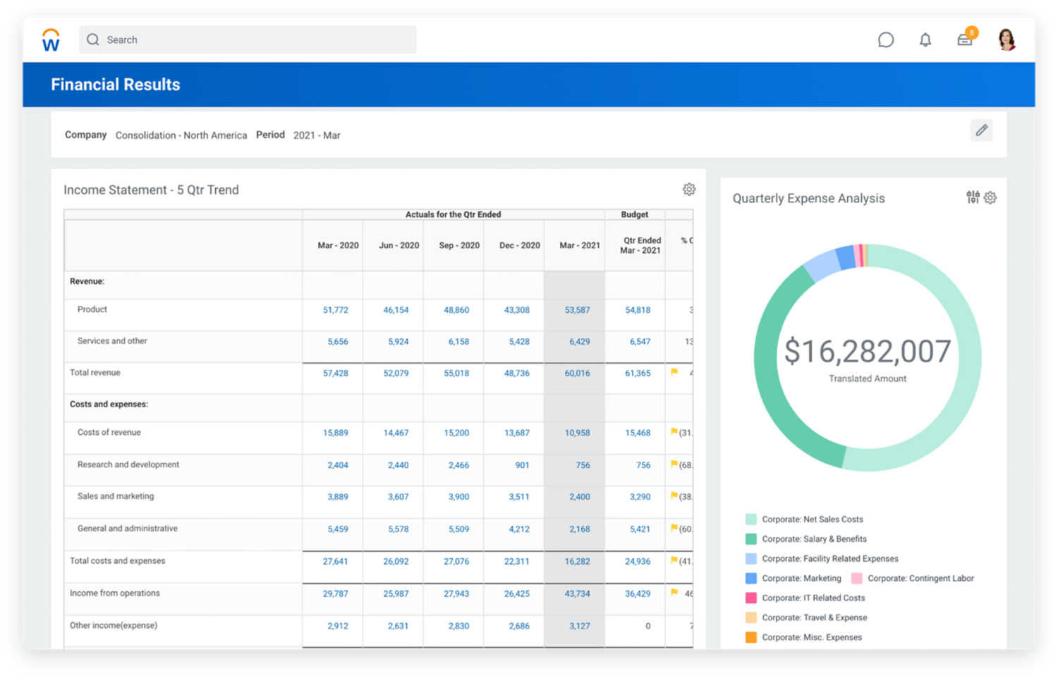 Financial accounting results dashboard showing income statement and quarterly expense analysis.