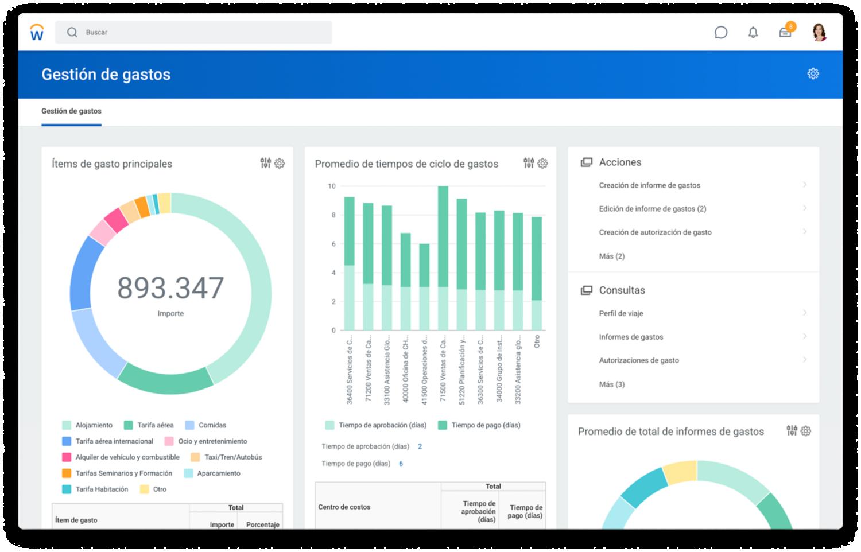 Tablero de mando de gestión de gastos que muestra gráficos sobre conceptos de gastos principales y promedio de tiempos de ciclo de gastos.
