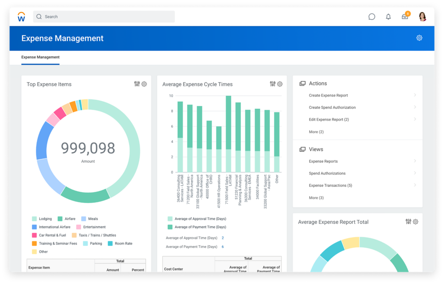 Expense management dashboard showing graphs for top expense item and average expense cycle times.