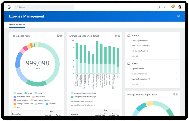 'Expense Management Dashboard' met grafieken voor de hoogste onkostenposten en gemiddelde verwerkingstijden.