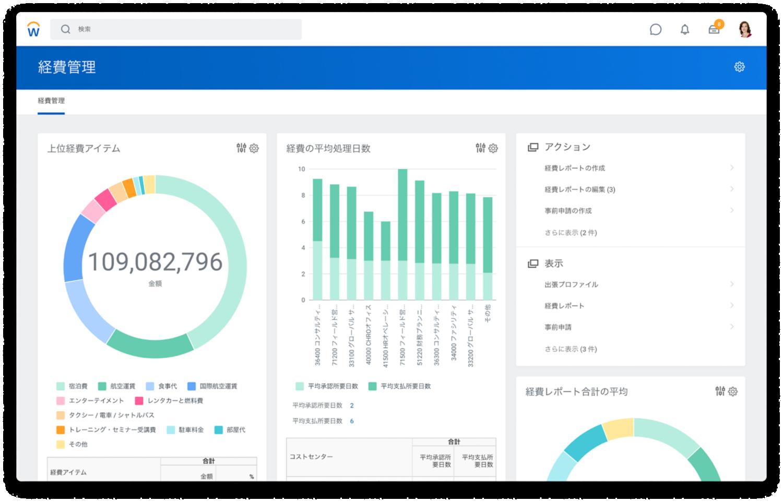 上位経費アイテムと経費の平均処理日数のグラフを表示している経費管理ダッシュボード。