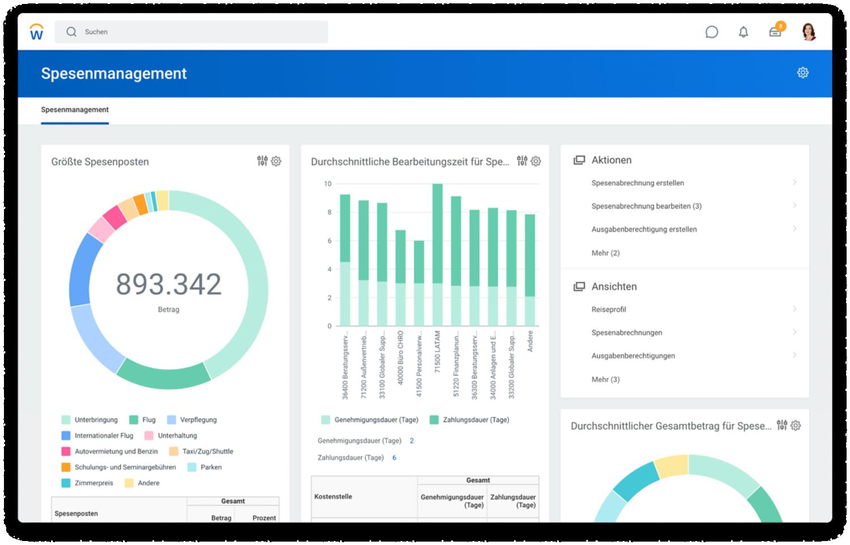 Dashboard für Spesenmanagement mit Diagrammen zu den größten Spesenposten und zur durchschnittlichen Bearbeitungszeit für Spesenabrechnungen