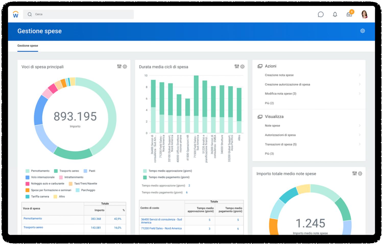Dashboard di Expense Management con grafici per le voci di spese principali e la durata media dei cicli di spesa.