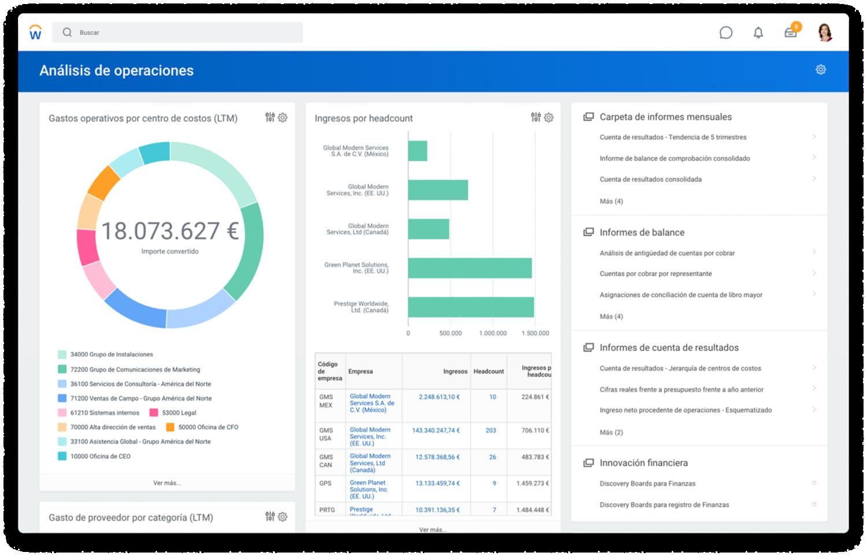 Tablero de mando de análisis de operaciones de gestión financiera con gastos operativos por centro de costes y ganancias y pérdidas por trimestre.