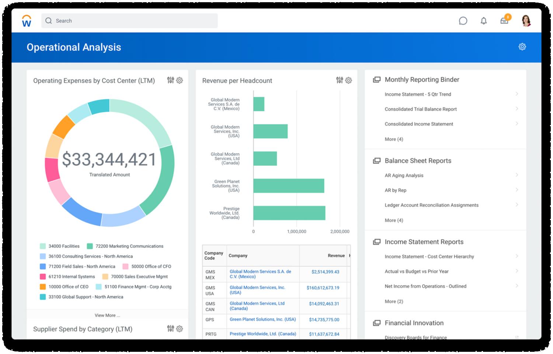 Dashboard 'Financial Management Operational Analysis' met operationele kosten per kostenplaats en winst en verlies per kwartaal.