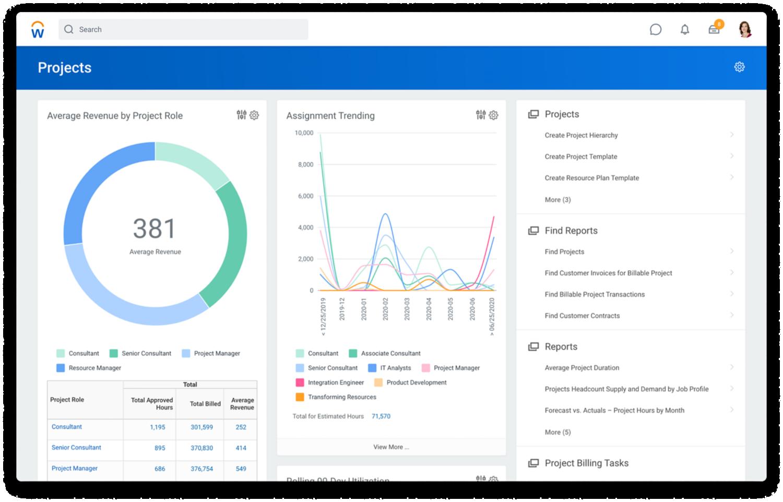 プロジェクトの役割と割り当てごとの平均収益のグラフを表示するプロジェクト管理ソフトウェアダッシュボード。