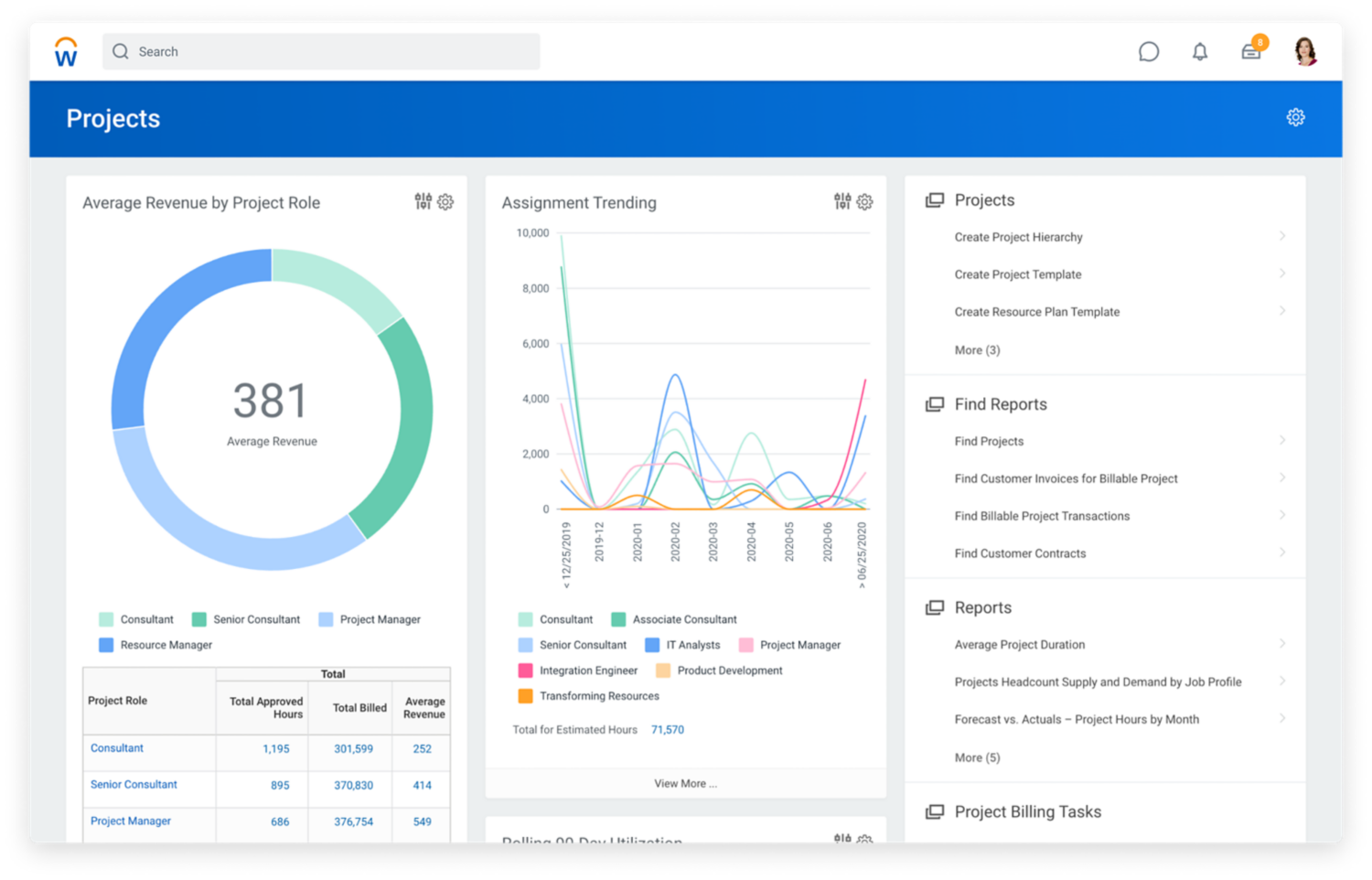 Project management software dashboard showing graphs for average revenue by project role and assignment. 2020R1