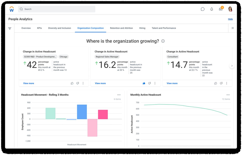 Personalanalyse-Dashboard mit Registerkarte zur Organisationszusammensetzung mit Diagrammen für folgende Kennzahlen: Headcount, Organisationstiefe und Durchschnittswerte und Lücken bei Beförderungen