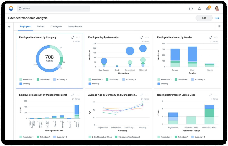 Tablero de mando de análisis ampliado de empleados y colaboradores con gráficos de barras para los datos de headcount de empleados.