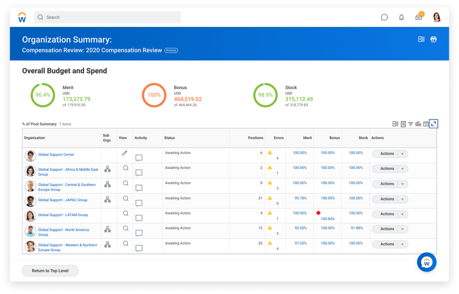 Compensation management dashboard showing organization summary with overall budget and spend.