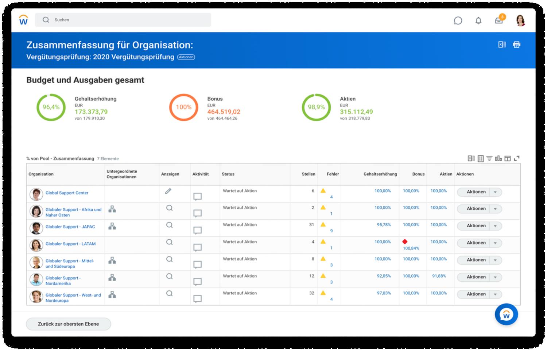 Vergütungsmanagement-Dashboard, das eine Zusammenfassung für die Organisation mit Gesamtbudget und -ausgaben anzeigt
