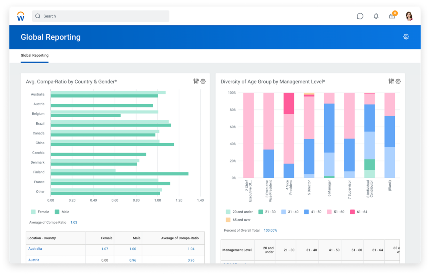 Global reporting dashboard showing bar graphs for average comp-ratio by courier and gender, and diversity age group by management level. 2020R1