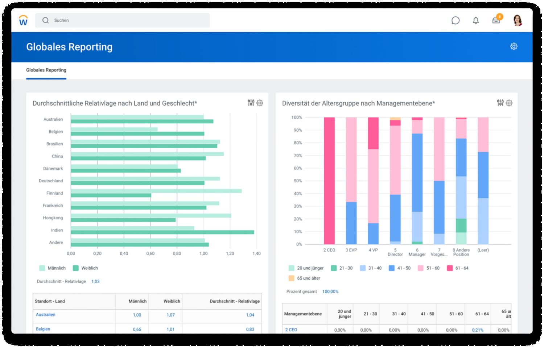 Dashboard für globales Reporting mit Balkendiagrammen zur durchschnittlichen Relativlage nach Mitarbeiter und Geschlecht sowie zur Altersgruppendiversität nach Managementebene