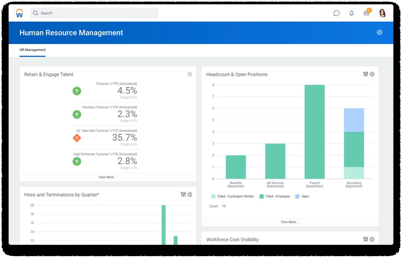 Dashboard 'Human Resource Management' met percentages over retainment en engagement en een staafdiagram over headcount en openstaande vacatures.