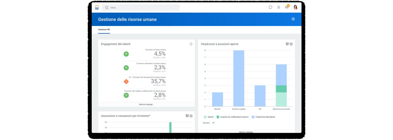 Dashboard di gestione delle risorse umane con percentuali di trattenimento e coinvolgimento dei talenti e un grafico a barre per il gli effettivi e le posizioni aperte.