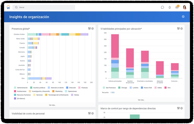 Tablero de mando de informes globales con gráficos de barras para promedio de coeficiente de comparación por mensajería y sexo, y grupo de diversidad de edades por nivel de gestión.