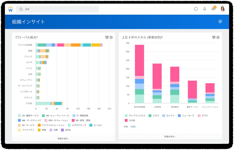 グローバル拠点と事業地別上位 5 スキルの棒グラフを表示している組織のインサイト ダッシュボード。