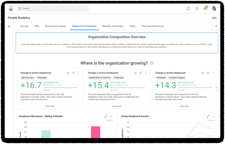 組織構成タブにヘッドカウント、組織階層の深さ、昇進・昇格の平均とギャップのグラフが含まれている人財アナリティクス ダッシュボード。