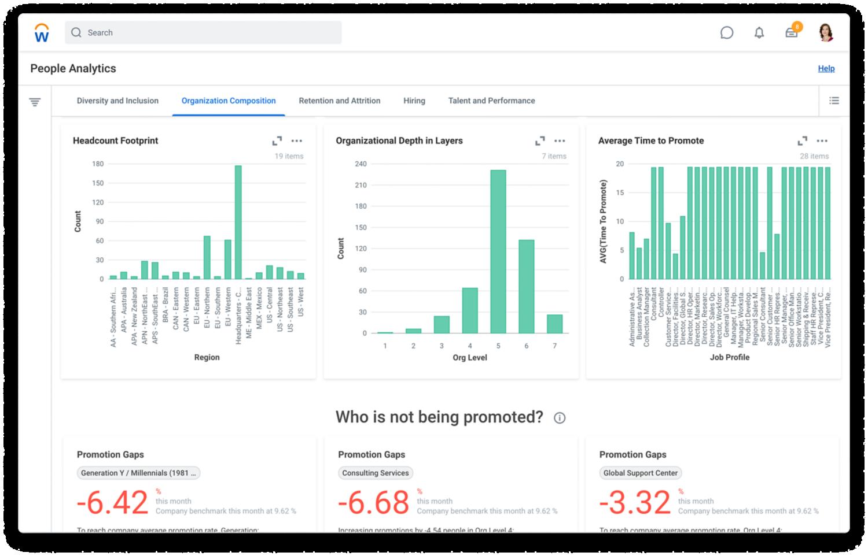 Tablero de mando de People Analytics con la ficha de composición de la empresa que muestra gráficos sobre headcount, profundidad organizacional, y carencias y promedios de promociones.